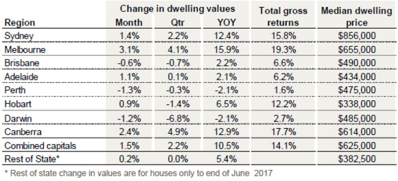 Housing market is gradually responding to higher mortgage rates