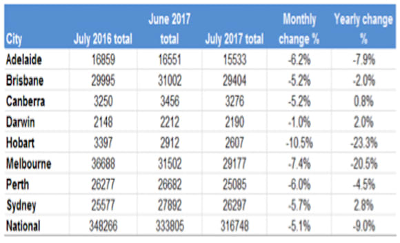 National residential listings fall in July: Louis Christopher