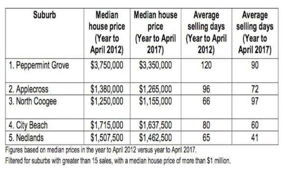 Buyers experiencing improved affordability in some of Perth's million dollar suburbs