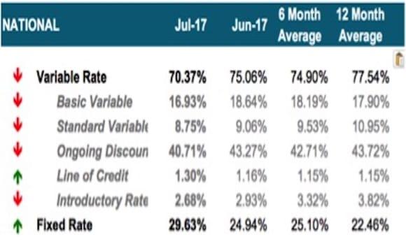Fixed rate demand hits three year high