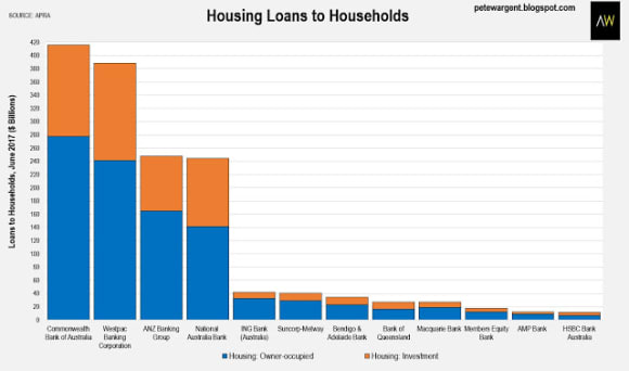 No major bank is close to APRA'S 10 percent mortgage growth speed limit