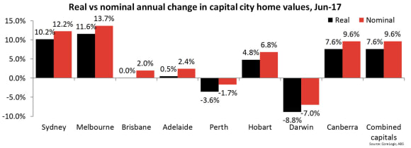 Since 2008, only Sydney, Melbourne and Canberra have seen 'real' growth in dwelling values