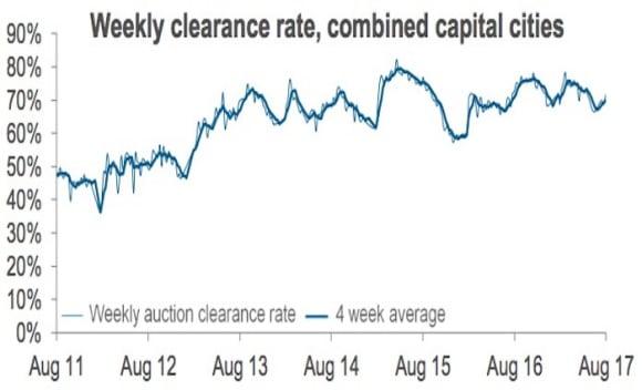 Auction volume falls, but still busier than August 2016: CoreLogic