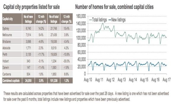 Fresh Sydney property listings up by 14%: CoreLogic