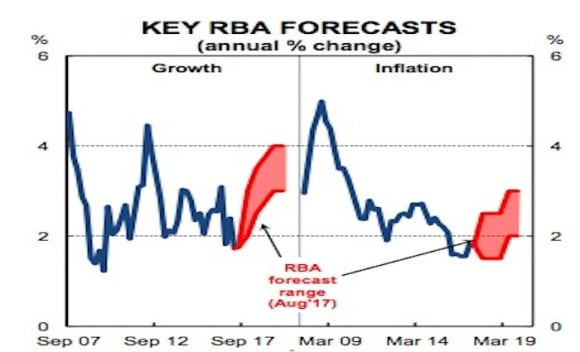 RBA on hold over rest of 2017: Gareth Aird