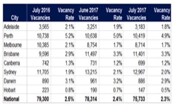 National vacancy rates decline during July period: SQM