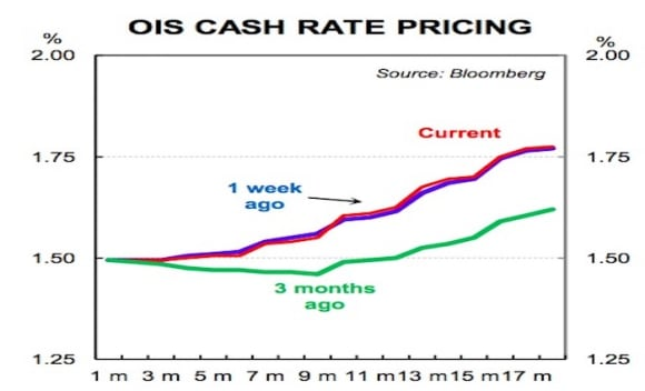 Cash rate to stay steady this year and into next: CBA's Gareth Aird