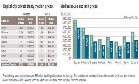 Canberra third most expensive capital to purchase units: CoreLogic