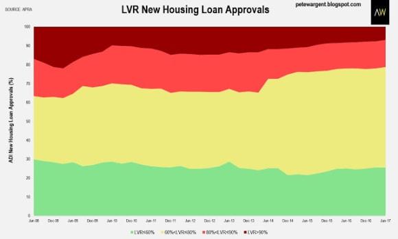 ADI home loan exposure pass <img src=