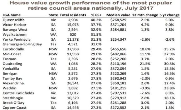 Queenscliff ranks atop the 50 most popular retirement regions in Australia: CoreLogic