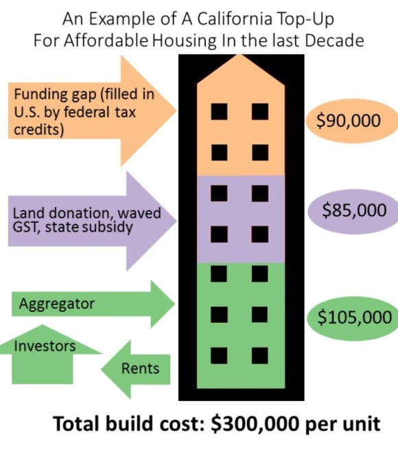 'Build-to-rent' could be the missing piece of the affordable housing puzzle