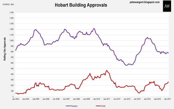 Hobart mounts full-scale property boom