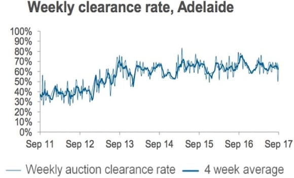 Spring auction volumes on the rise: CoreLogic