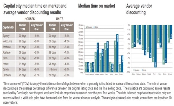 Darwin ranks as the slowest selling capital city property market: CoreLogic
