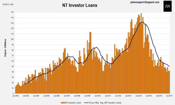 Property lending finance picks up: Pete Wargent
