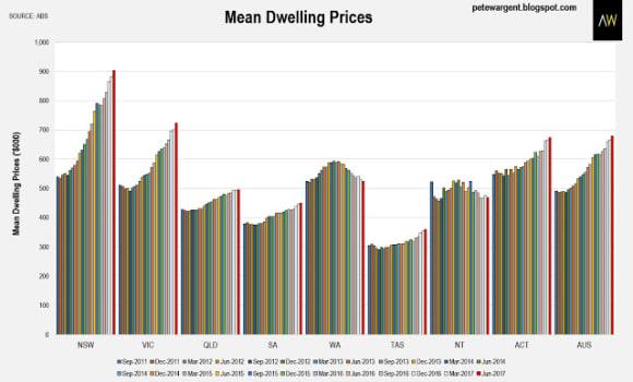 Australia's mean dwelling price rises 8 percent to 9,100