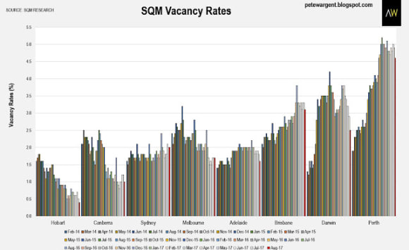 SQM sees rental shortages by 2019