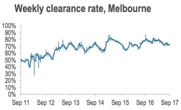 National auction clearance rate sits at 70 percent: CoreLogic