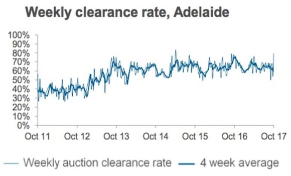 Long weekend results in fewer auctions: CoreLogic