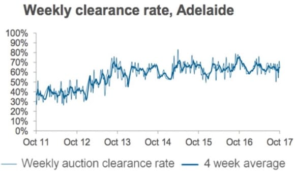 National auction success rates softening as volumes bounces after long weekend break: CoreLogic