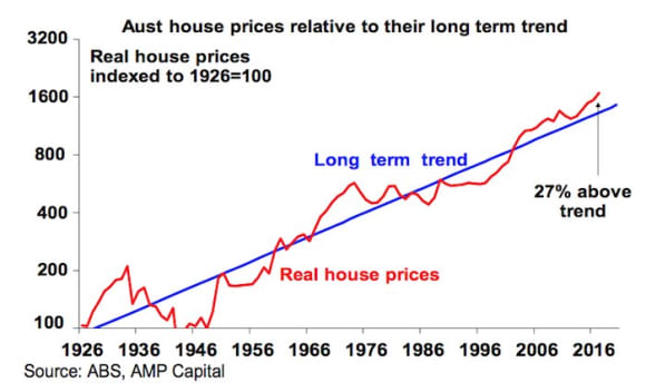 Conditions for Australian housing crash not in place: Shane Oliver