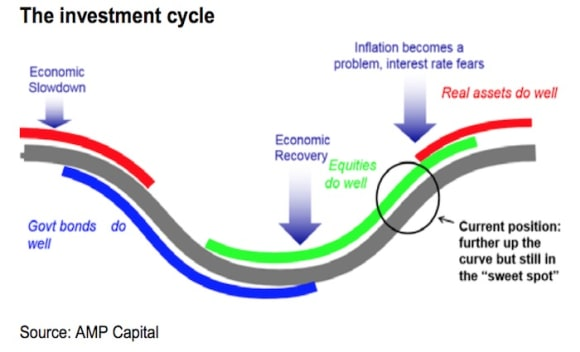 Where are we in the global investment cycle and what's the risk of a 1987 style crash? Shane Oliver