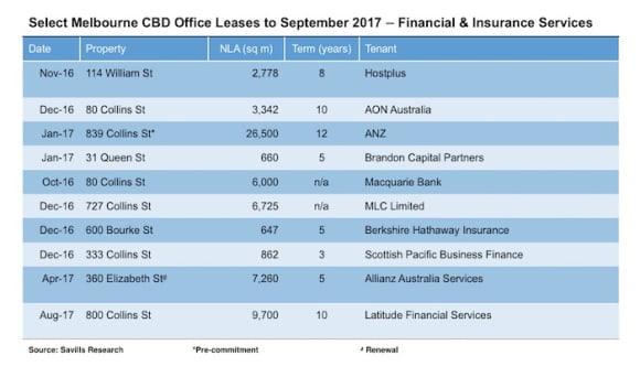 Finance and insurance leasing at five-year peak: Savills