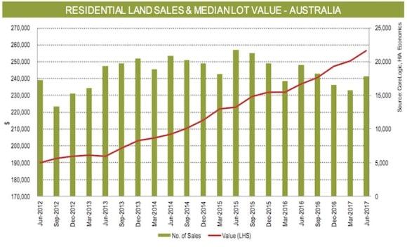 New Sydney land costs top <img src=