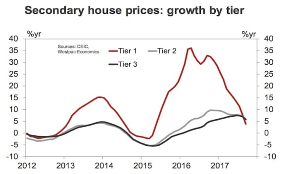 China sees rapid slowdown over last two months: Westpac's October property update