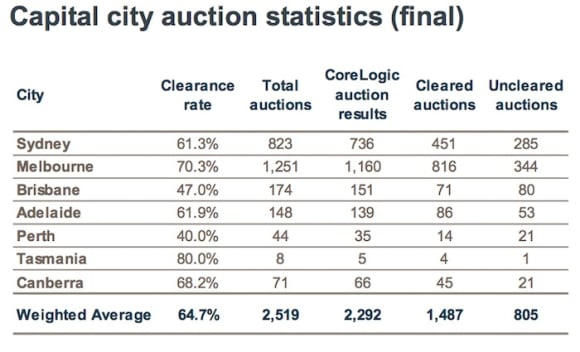 Camberwell headlines near-record Super Saturday Melbourne auction offerings