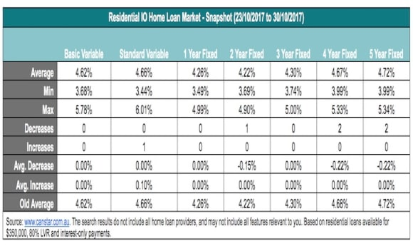 All the latest home loan rate movements: Canstar