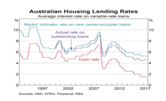 Three charts that helped the RBA make its Cup Day decision