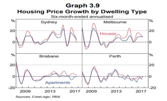 Dwelling investment has peaked earlier than previously anticipated: RBA