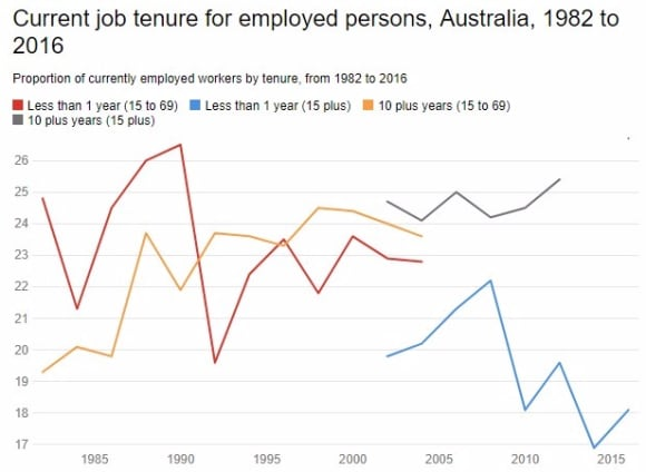 Why we are still convinced robots will take our jobs despite the evidence: Jeff Borland