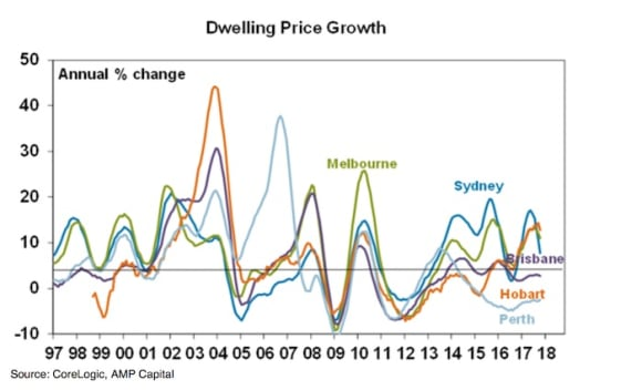 Australian housing market update: AMP Capital's Diana Mousina