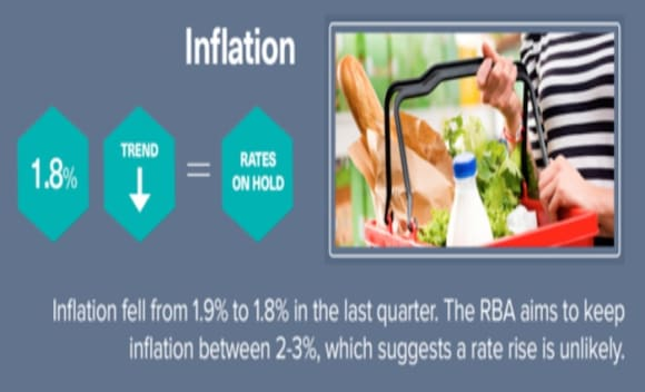 RBA's seven-year itch: the growing number of Australians who've never experienced a rate hike