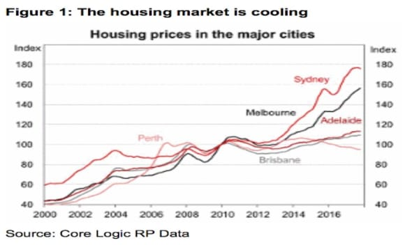 Australia's housing boom finished, but so is the drag from mining: HSBC'S Paul Bloxham