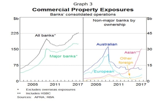 Risk of sharp correction exists in commercial property: RBA