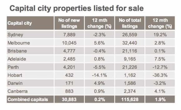 Glut of Sydney private treaty listings remains but end may be nigh: CoreLogic