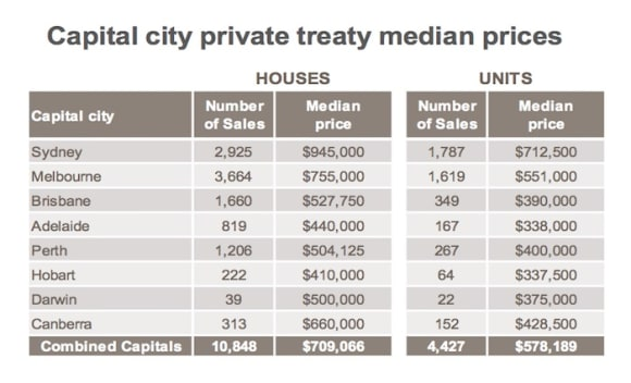 Adelaide and Hobart unit median prices sit only 0 apart: CoreLogic