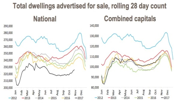Spring listings surge where housing is softening: CoreLogic's weekend auction preview