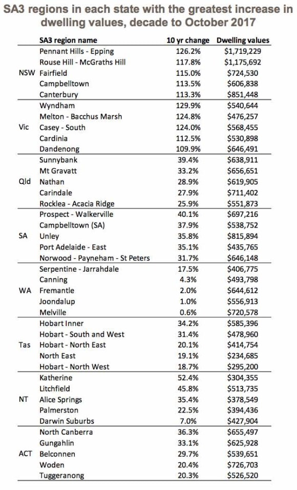 Melbourne's Wyndham leads price growth in all of Australia over last 10 years: CoreLogic
