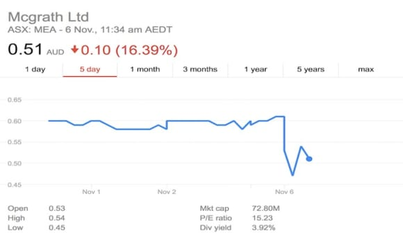 McGrath shares tumble after 25 percent earnings downgrade possibility