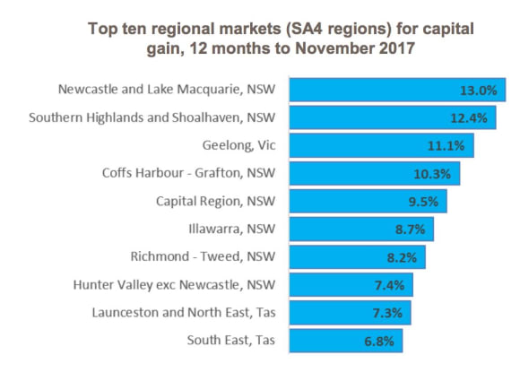 Hobart market still the cheapest, but growing quicker than any other capital