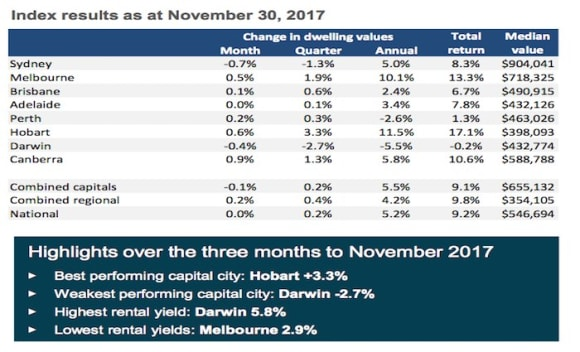 National dwelling values hold steady in November with Sydney trending lower while Perth bottoms out