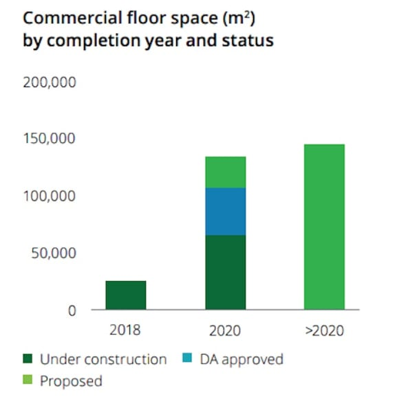 Parramatta residential construction slows in shift back to offices: Deloitte