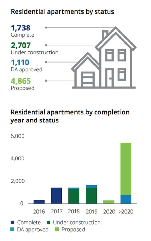 Off the plan Parramatta settlement risk remains a live issue: Deloitte