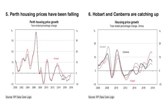 Australian housing, cooling not crashing: HSBC's Paul Bloxham