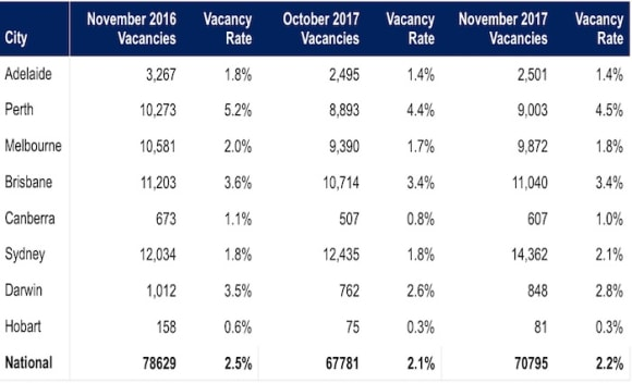 Hobart's vacancy rates remain at record low as national rate increases: SQM