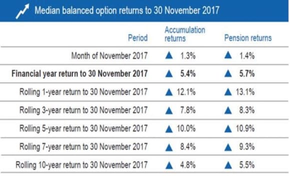Australia's super funds on track to deliver double digit returns